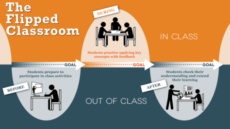 flipped learning 1