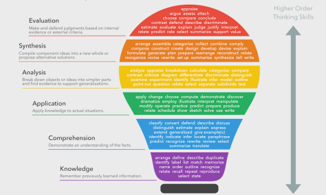 blooms-taxonomy-verbs-feat-1024x614.png